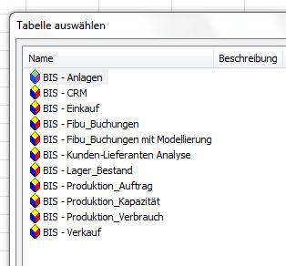 Business Intelligence Software von Prodware
