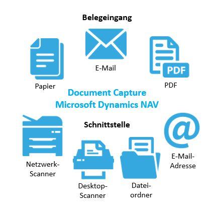Document Capture für Microsoft Dynamics NAV