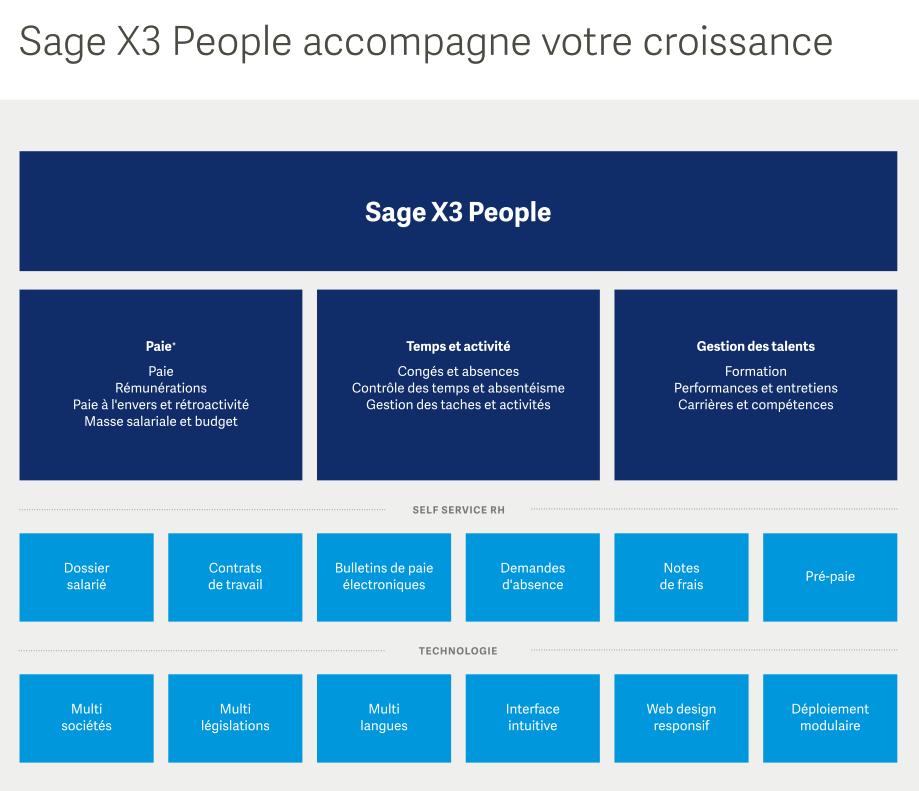 Sage X3 People accompagne votre croissance