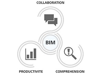 Process BIM