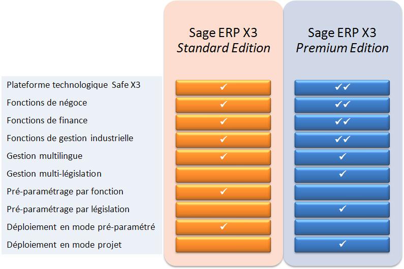 Sage ERP X3 Standard Edition et Premium Edition