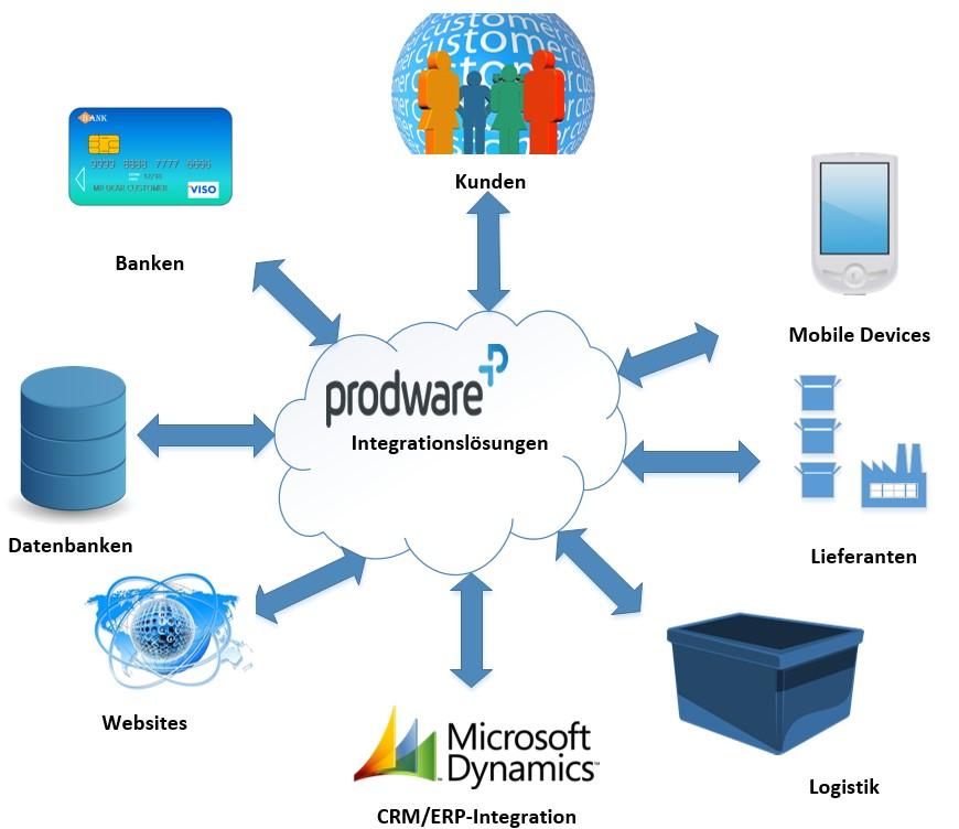 Systemintegration, .Net und Biztalk