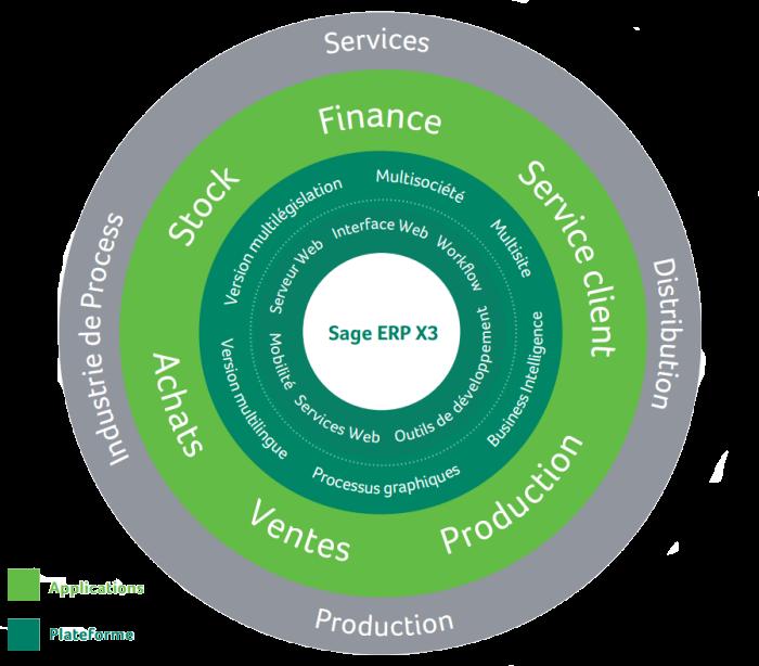 Rosace des fonctions ERP X3