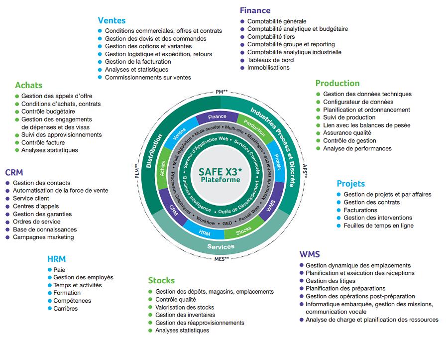Fonctionnalités Sage ERP X3