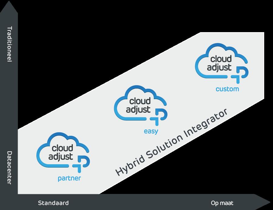 Cloud deployment modellen Prodware